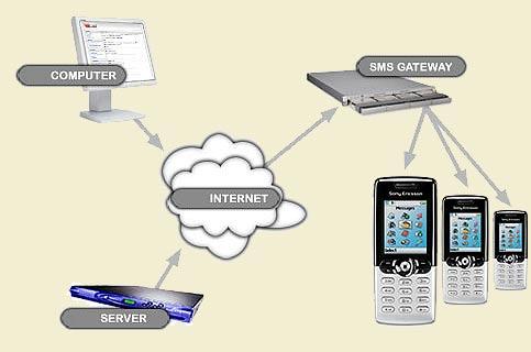 Cara Mengirim SMS Gratis melalui Facebook atau Friendster